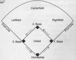 baseball regeln